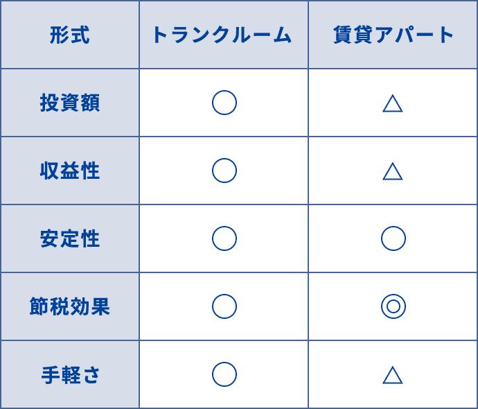 トランクルーム運用方式の比較表