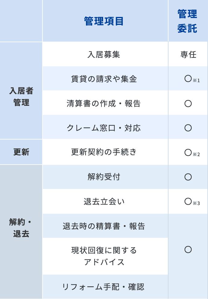 その他管理委託業務の表